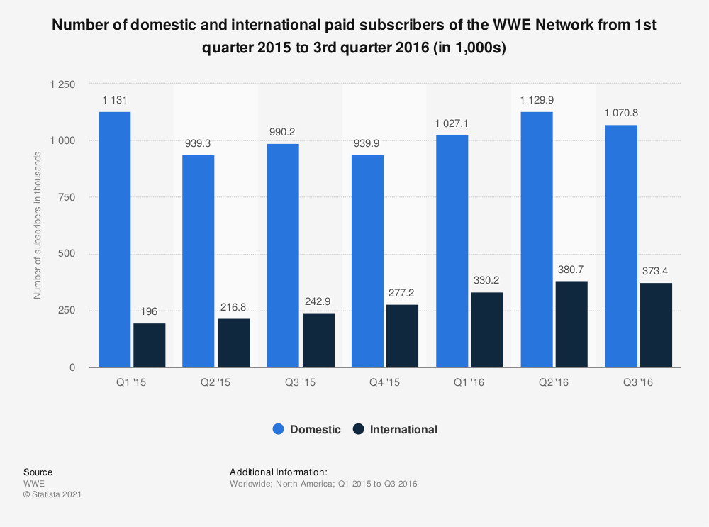 Statistic: Number of domestic and international paid subscribers of the WWE Network from 1st quarter 2015 to 3rd quarter 2016 (in 1,000s) | Statista