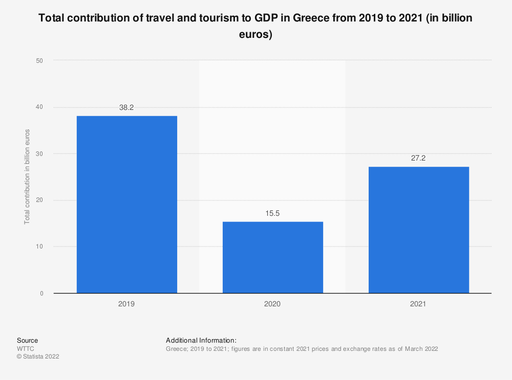 Statistic: Total contribution of travel and tourism to GDP in Greece from 2012 to 2020 (in billion euros) | Statista