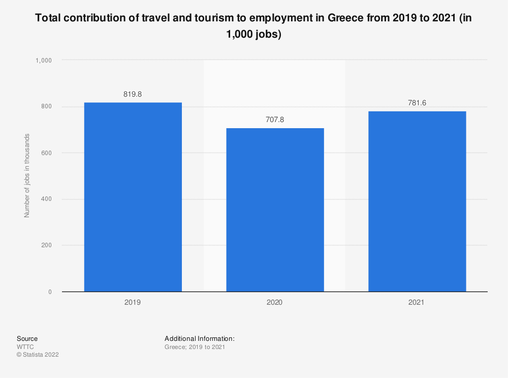 Statistic: Total contribution of travel and tourism to employment in Greece from 2012 to 2020 (in 1,000 jobs) | Statista