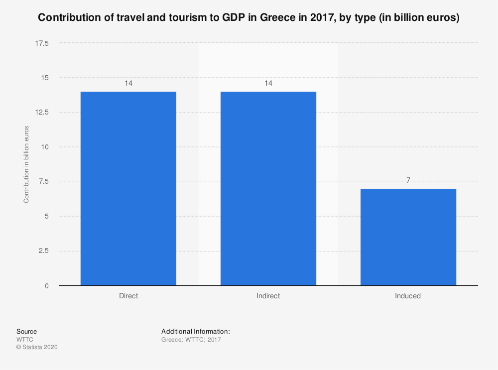 Statistic: Contribution of travel and tourism to GDP in Greece in 2017, by type (in billion euros) | Statista