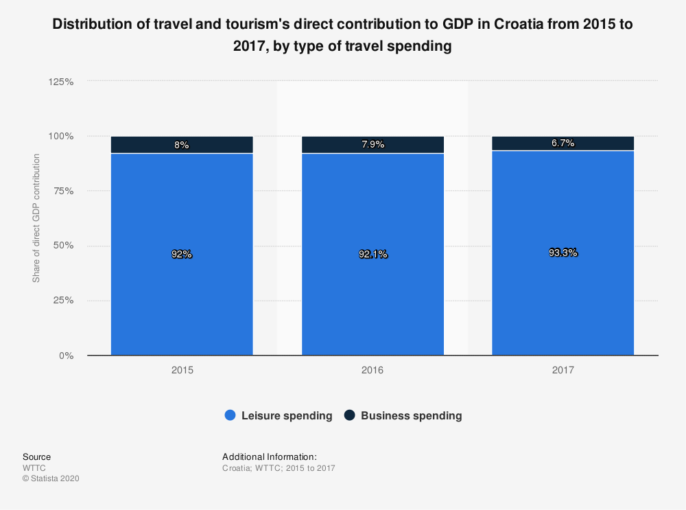 Statistic: Distribution of travel and tourism's direct contribution to GDP in Croatia from 2015 to 2017, by type of travel spending | Statista