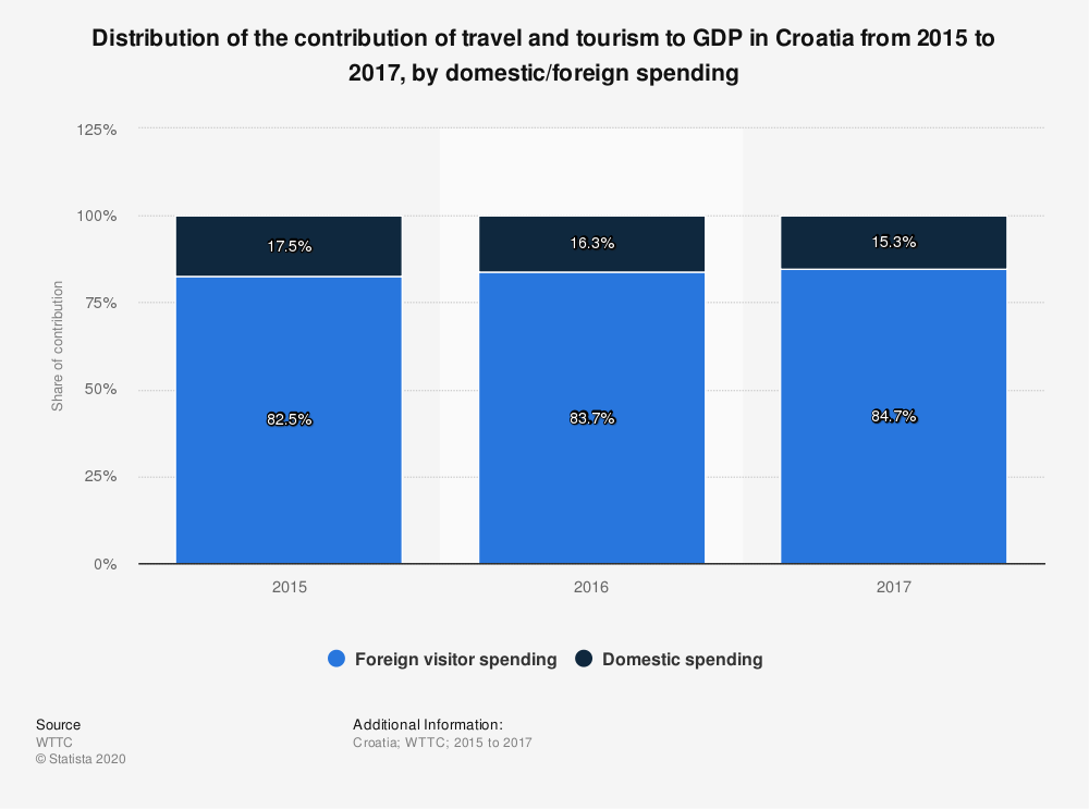 Statistic: Distribution of the contribution of travel and tourism to GDP in Croatia from 2015 to 2017, by domestic/foreign spending | Statista