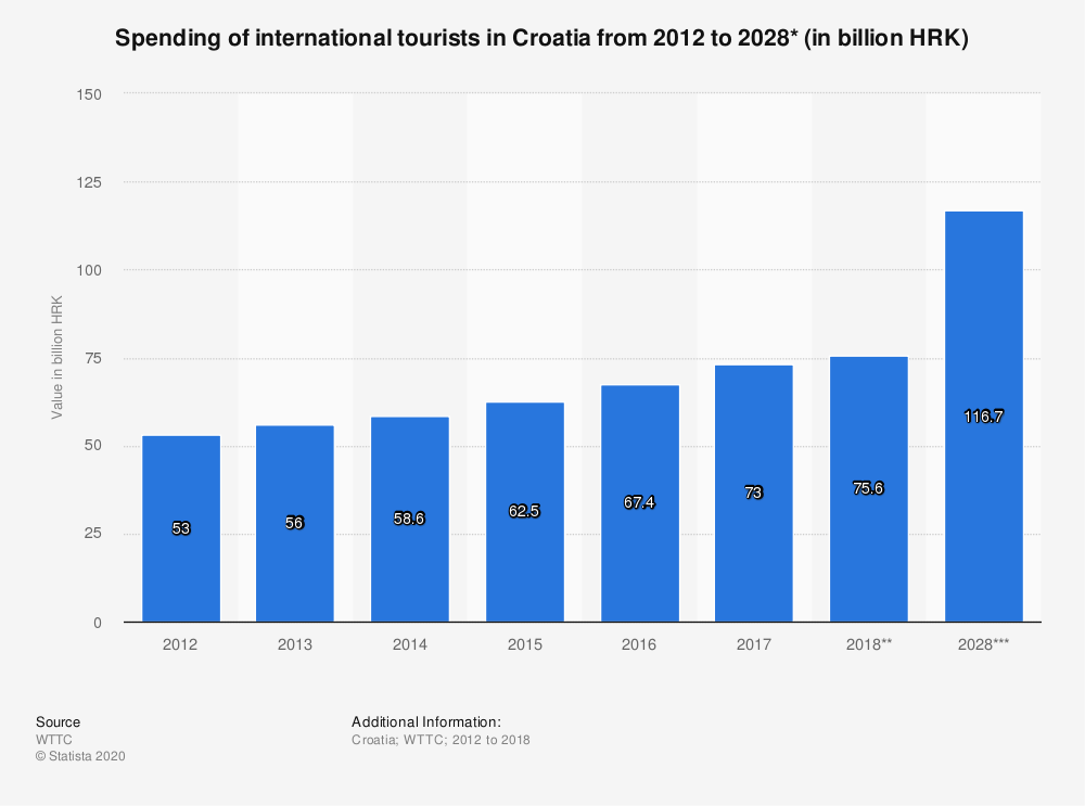 Statistic: Spending of international tourists in Croatia from 2012 to 2028* (in billion HRK) | Statista