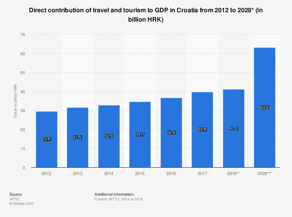 Statistic: Direct contribution of travel and tourism to GDP in Croatia from 2012 to 2028* (in billion HRK)   Statista