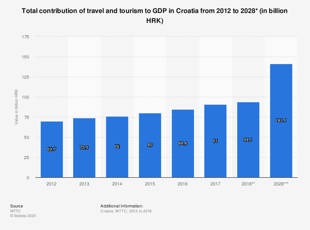 Statistic: Total contribution of travel and tourism to GDP in Croatia from 2012 to 2028* (in billion HRK) | Statista