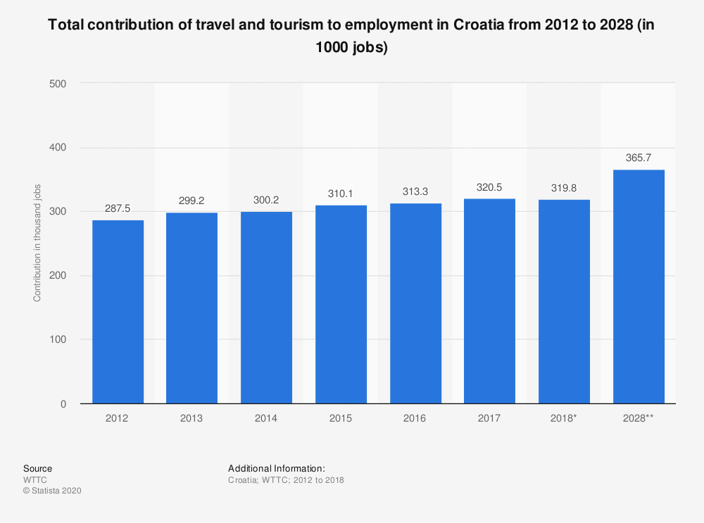 Statistic: Total contribution of travel and tourism to employment in Croatia from 2012 to 2028 (in 1000 jobs) | Statista
