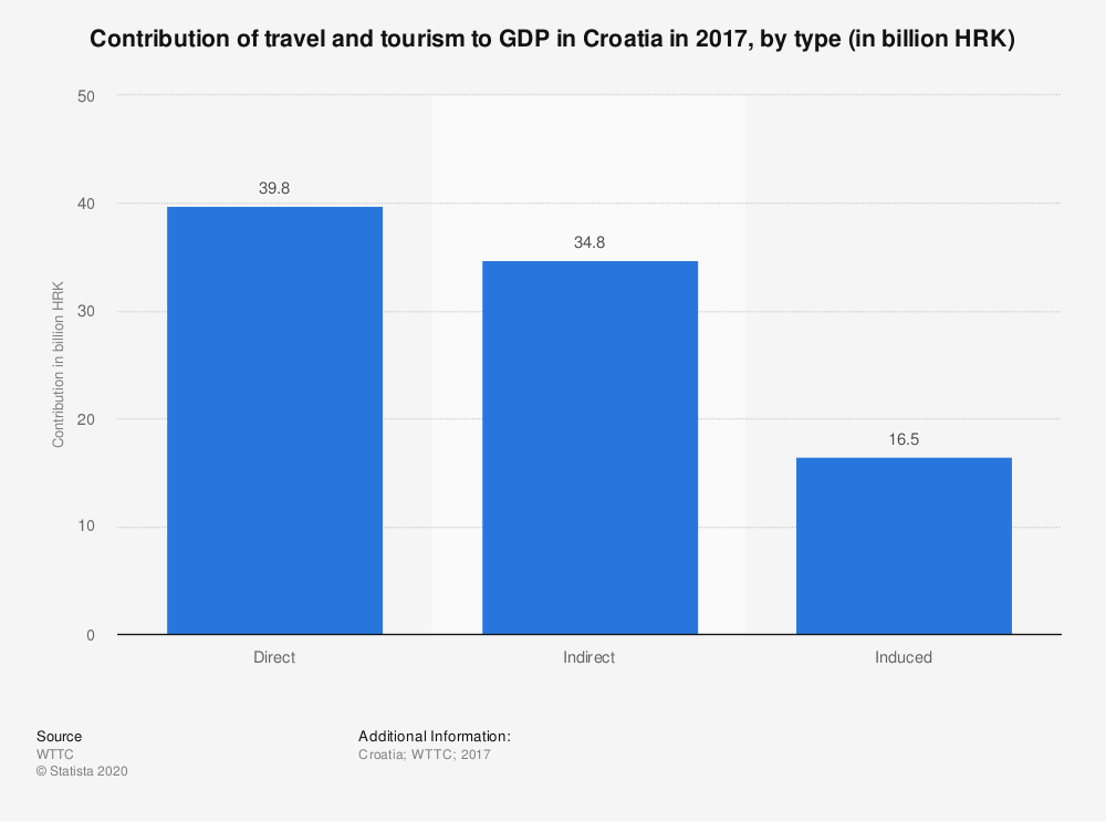 Statistic: Contribution of travel and tourism to GDP in Croatia in 2017, by type (in billion HRK) | Statista