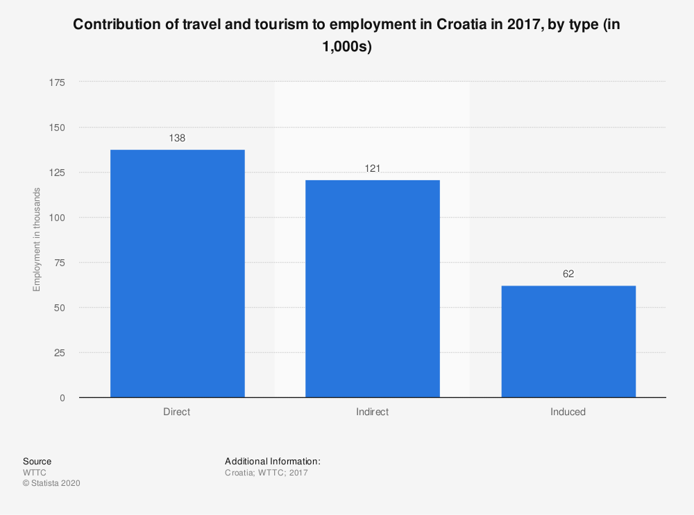Statistic: Contribution of travel and tourism to employment in Croatia in 2017, by type (in 1,000s) | Statista