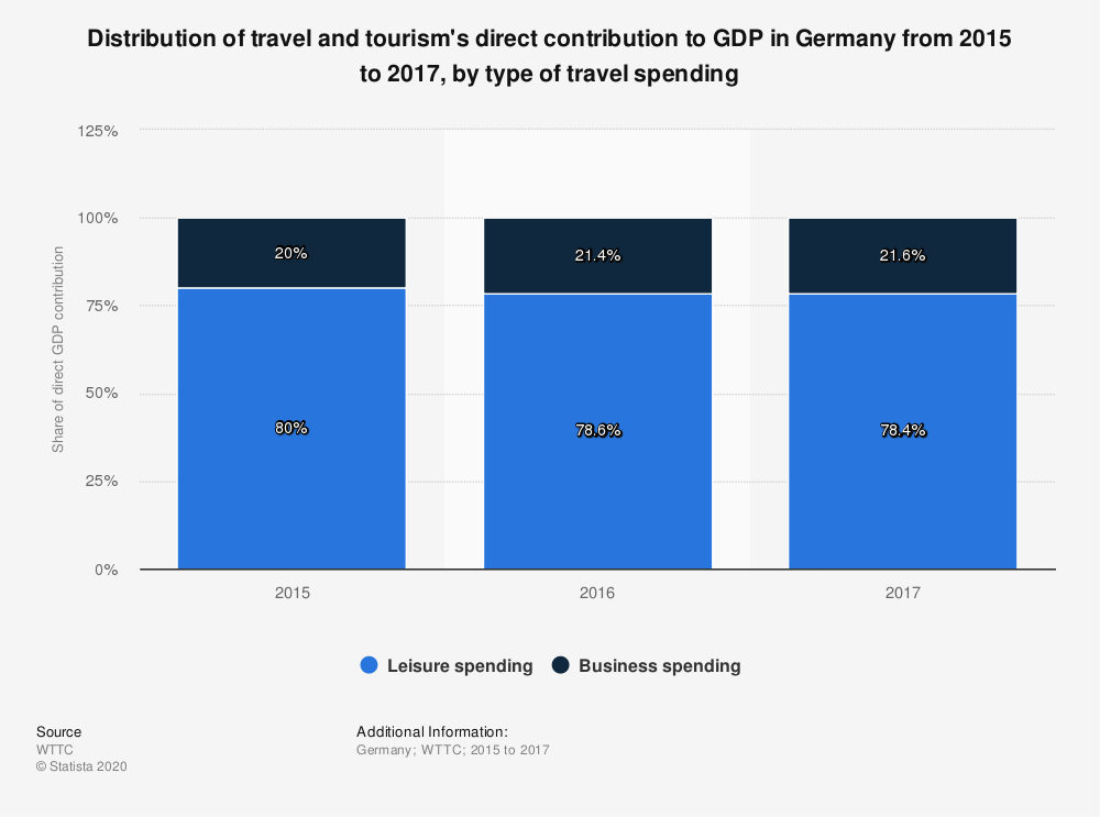 Statistic: Distribution of travel and tourism's direct contribution to GDP in Germany from 2015 to 2017, by type of travel spending | Statista