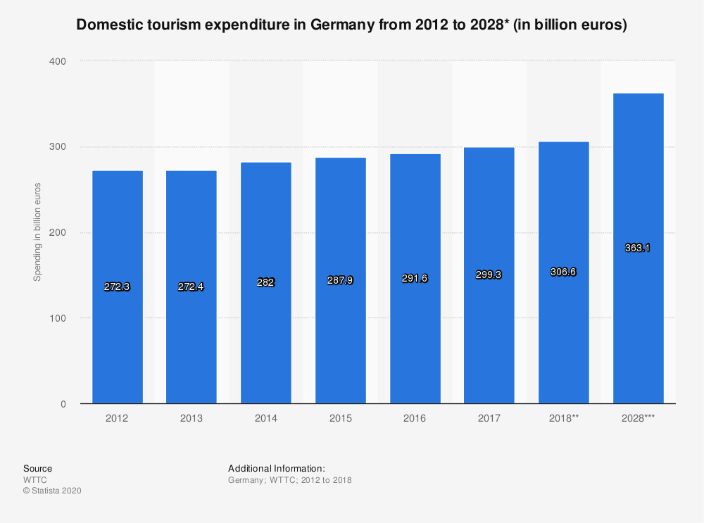 Statistic: Domestic tourism expenditure in Germany from 2012 to 2028* (in billion euros) | Statista