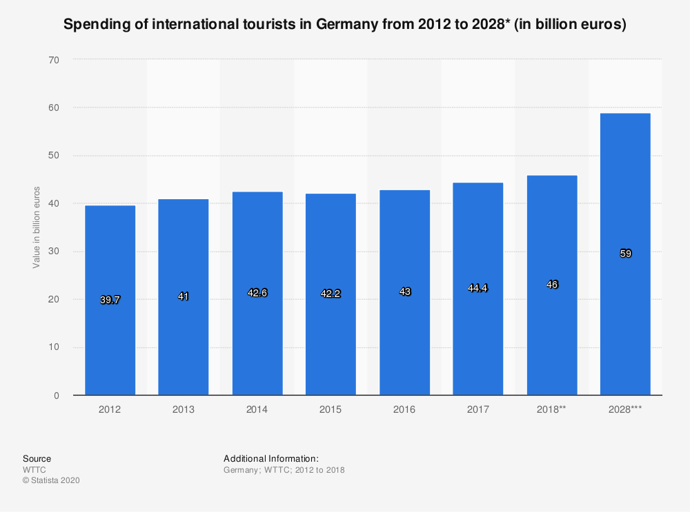 Statistic: Spending of international tourists in Germany from 2012 to 2028* (in billion euros) | Statista
