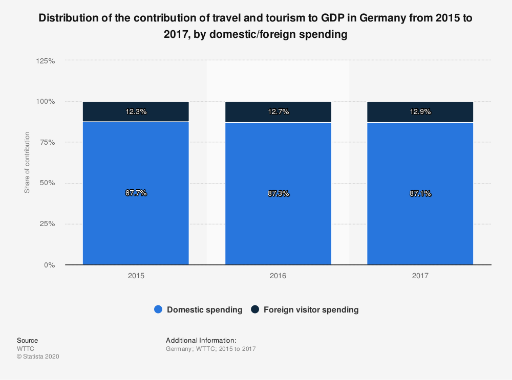 Statistic: Distribution of the contribution of travel and tourism to GDP in Germany from 2015 to 2017, by domestic/foreign spending | Statista