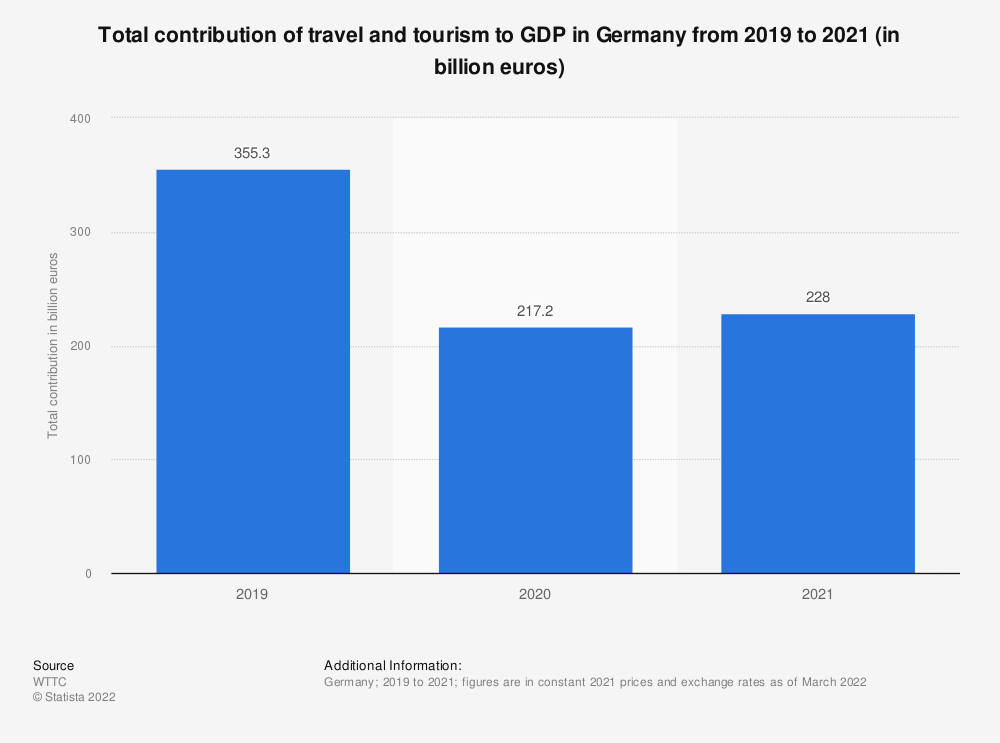 Statistic: Total contribution of travel and tourism to GDP in Germany from 2012 to 2028* (in billion euros) | Statista