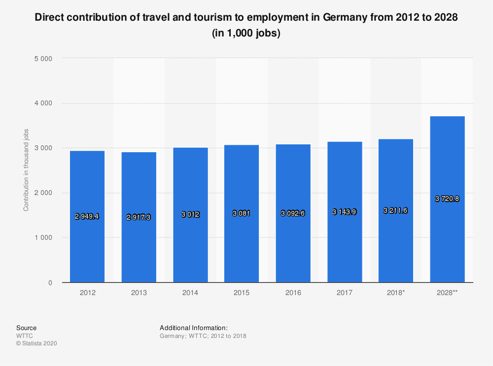 Statistic: Direct contribution of travel and tourism to employment in Germany from 2012 to 2028 (in 1,000 jobs) | Statista