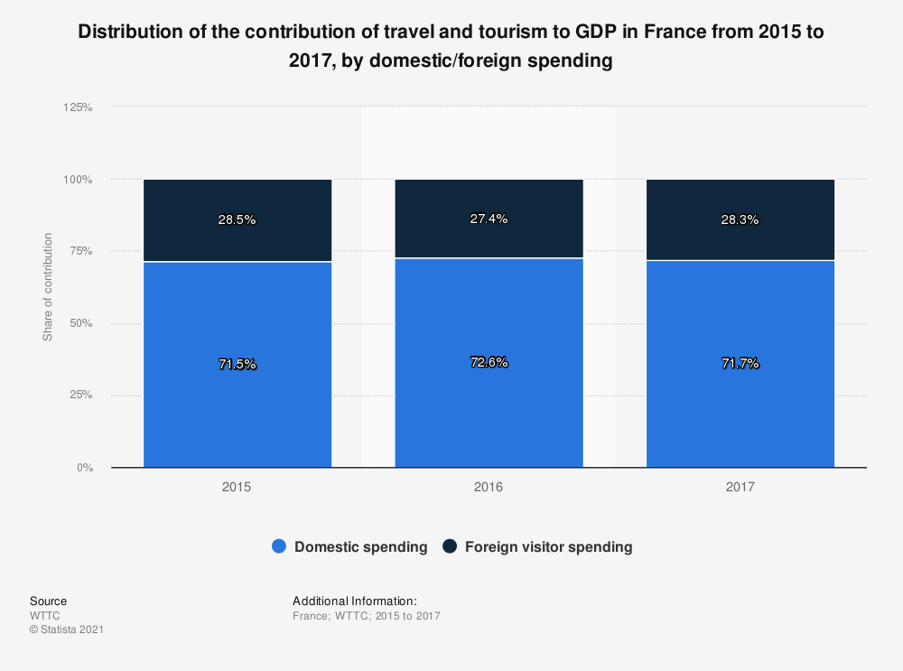 Statistic: Distribution of the contribution of travel and tourism to GDP in France from 2015 to 2017, by domestic/foreign spending | Statista