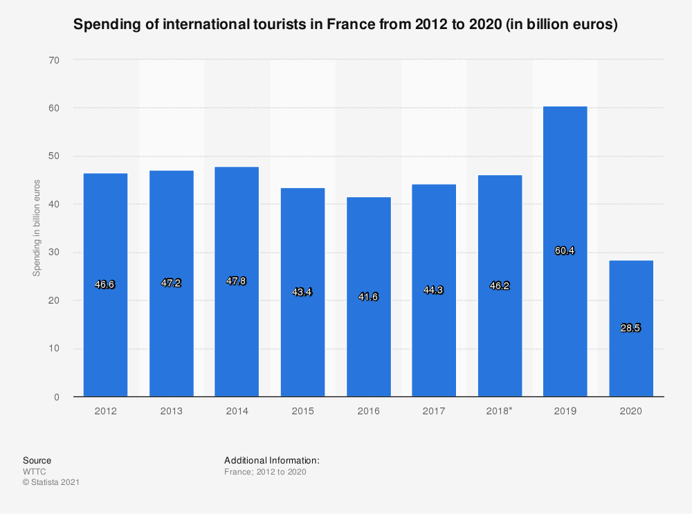 Statistic: Spending of international tourists in France from 2012 to 2028* (in billion euros) | Statista