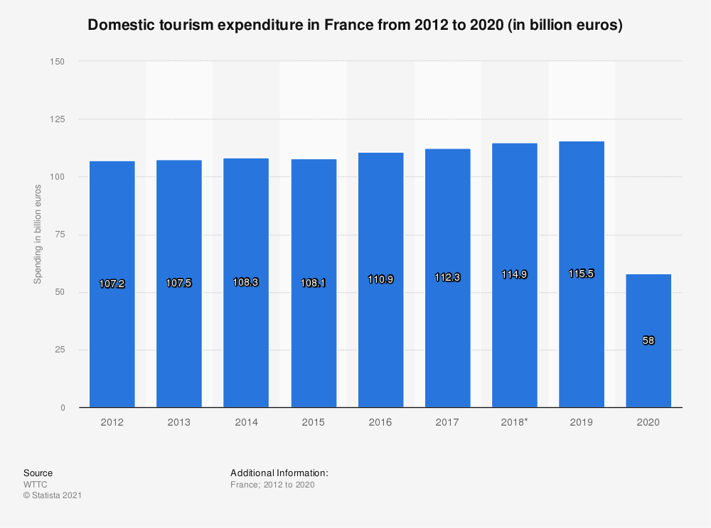 Statistic: Domestic tourism expenditure in France from 2012 to 2028* (in billion euros) | Statista