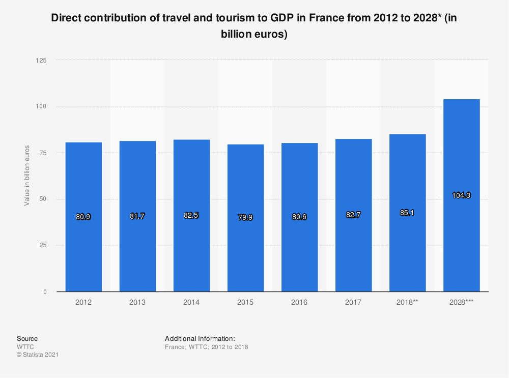 Statistic: Direct contribution of travel and tourism to GDP in France from 2012 to 2028* (in billion euros) | Statista