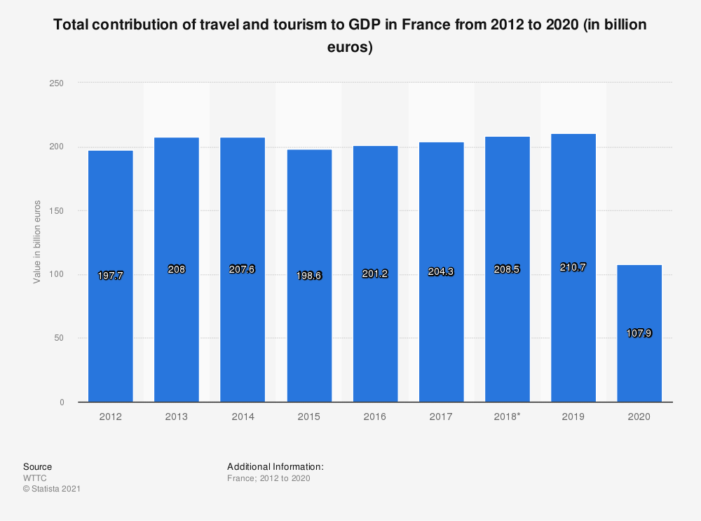 Statistic: Total contribution of travel and tourism to GDP in France from 2012 to 2028* (in billion euros) | Statista