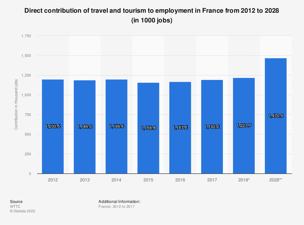Statistic: Direct contribution of travel and tourism to employment in France from 2012 to 2028 (in 1000 jobs) | Statista