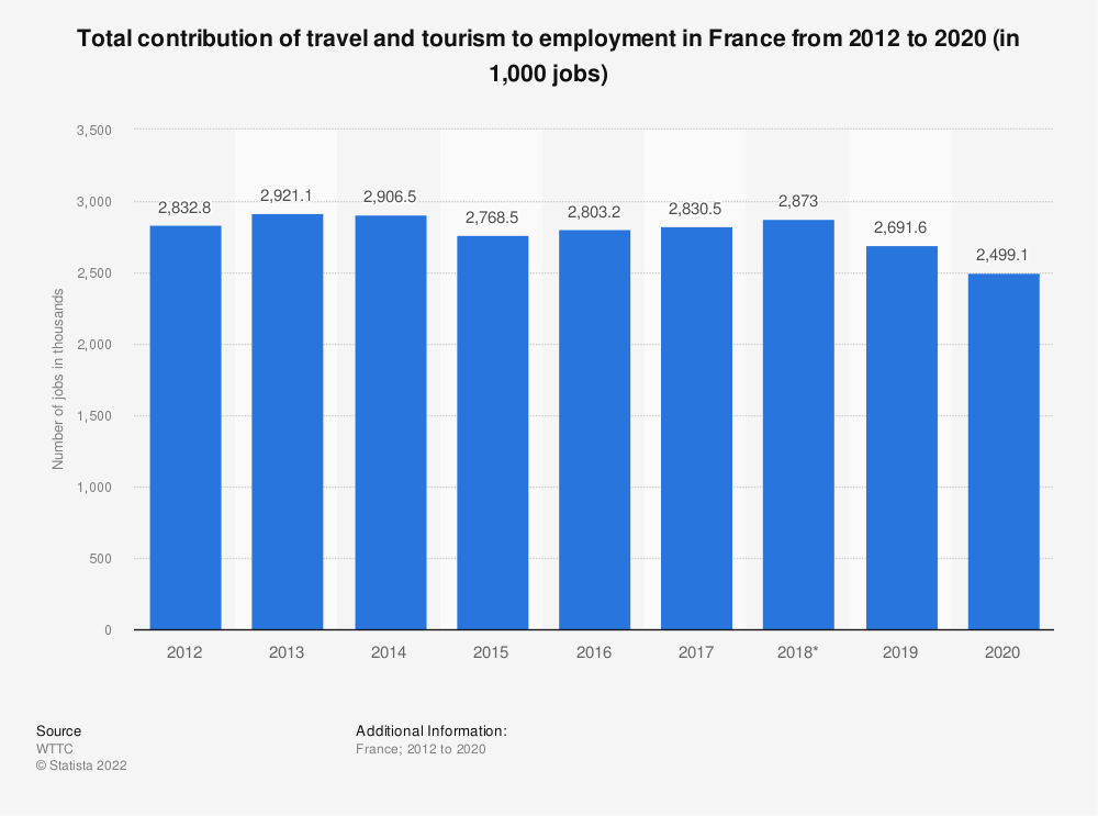 Statistic: Total contribution of travel and tourism to employment in France from 2012 to 2028 (in million jobs) | Statista