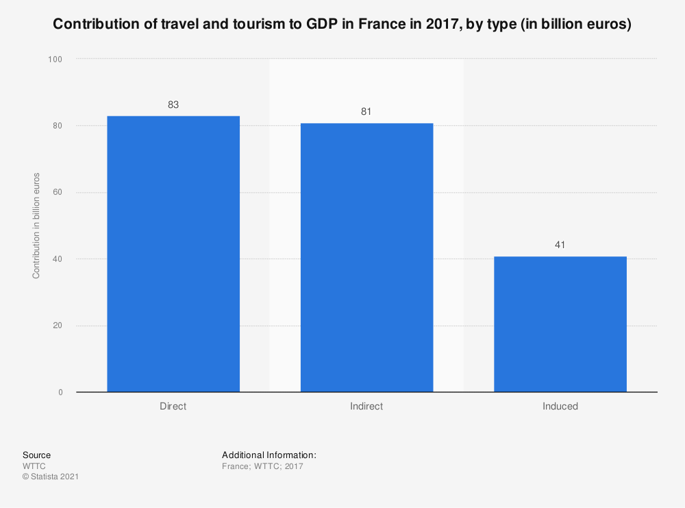 Statistic: Contribution of travel and tourism to GDP in France in 2017, by type (in billion euros) | Statista