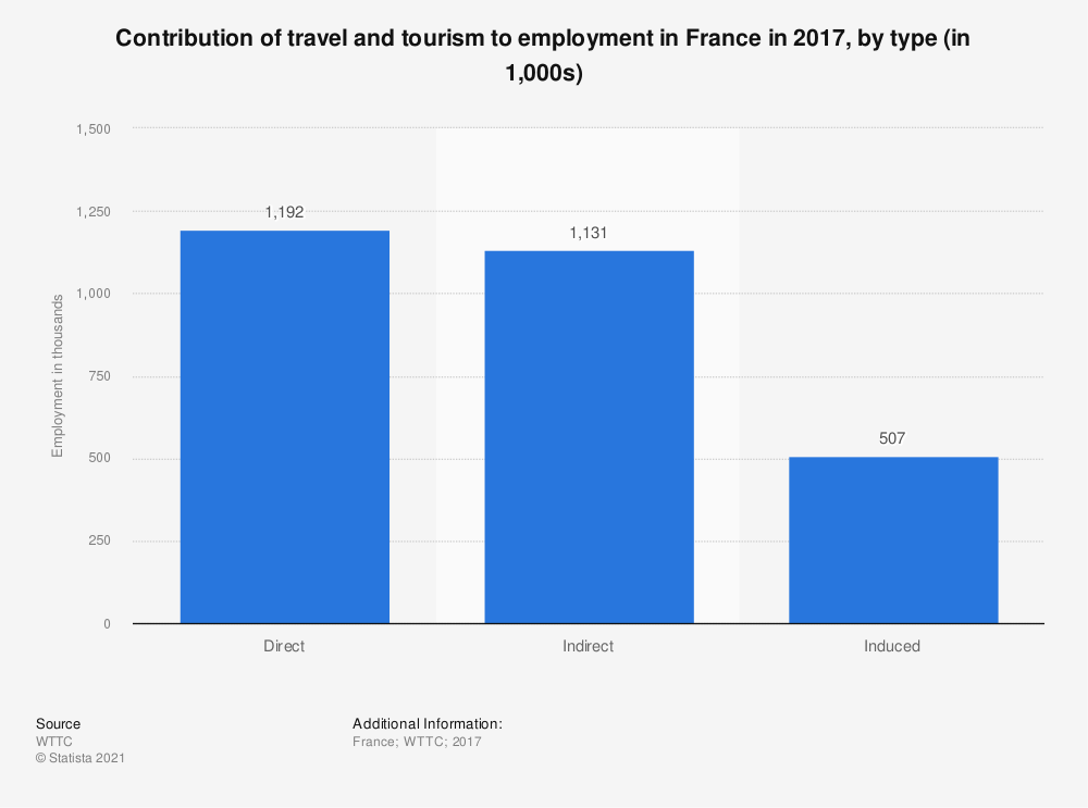 Statistic: Contribution of travel and tourism to employment in France in 2017, by type (in 1,000s) | Statista