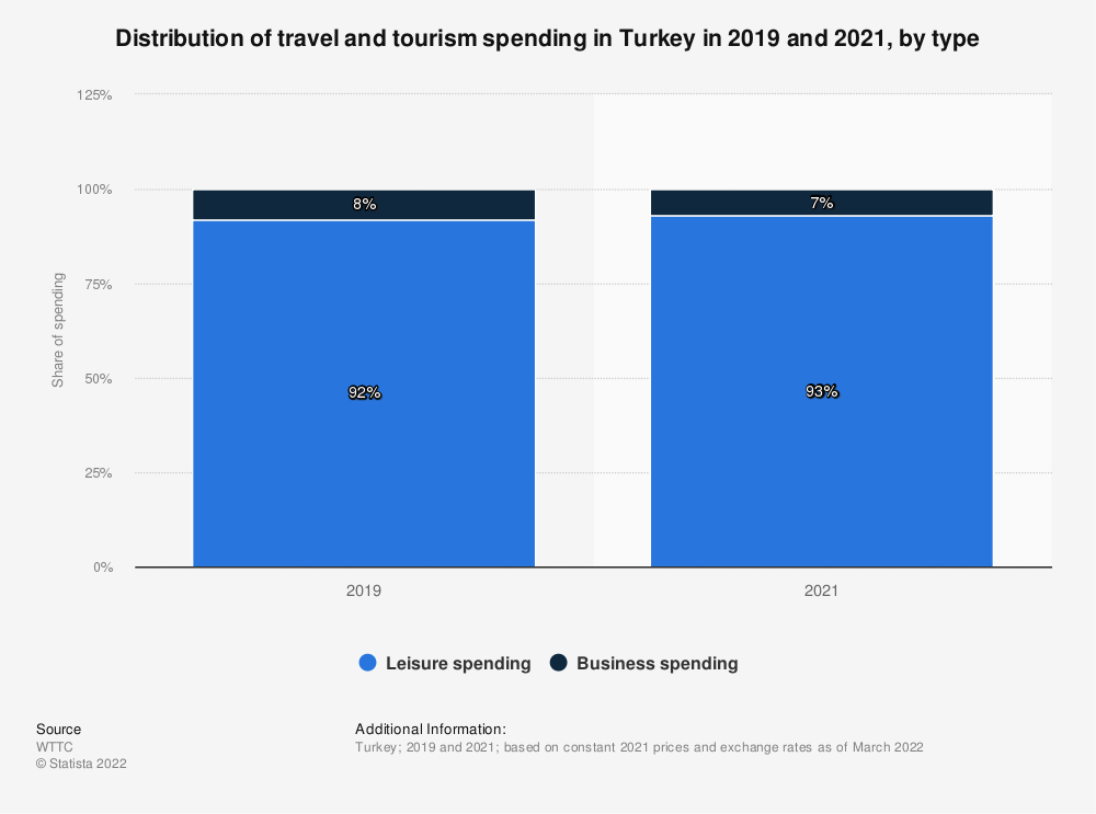 Statistic: Distribution of travel and tourism's direct contribution to GDP in Turkey in 2017, by type of travel spending | Statista