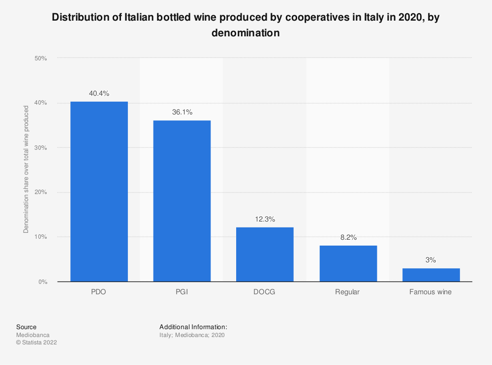 Statistic: Distribution of Italian bottled wine produced by cooperatives in Italy in 2020, by denomination | Statista
