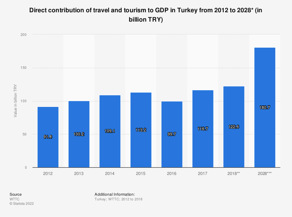 Statistic: Direct contribution of travel and tourism to GDP in Turkey from 2012 to 2028* (in billion TRY) | Statista