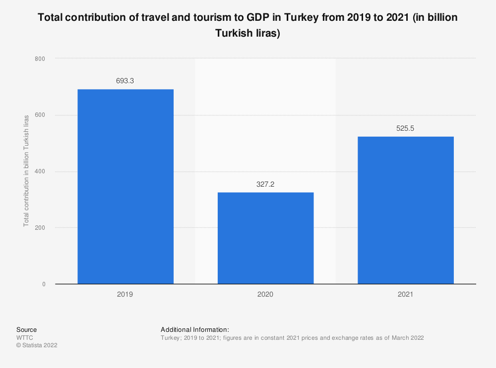 Statistic: Total contribution of travel and tourism to GDP in Turkey from 2012 to 2028* (in billion TRY) | Statista