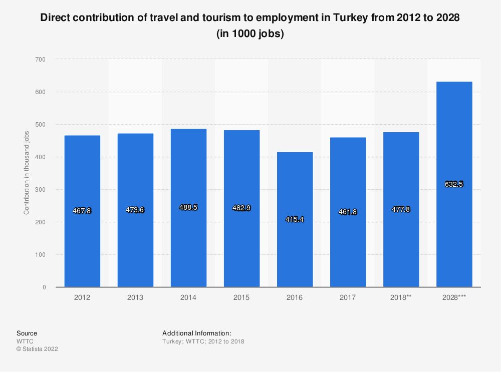 Statistic: Direct contribution of travel and tourism to employment in Turkey from 2012 to 2028 (in 1000 jobs) | Statista