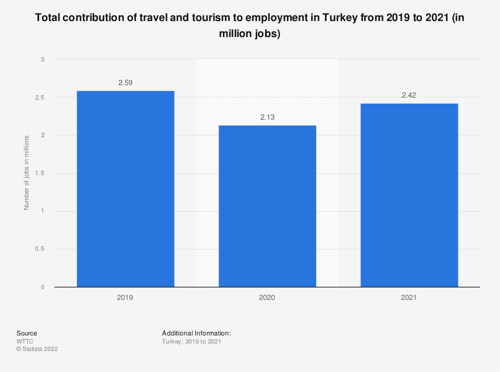 Statistic: Total contribution of travel and tourism to employment in Turkey from 2012 to 2028 (in million jobs) | Statista