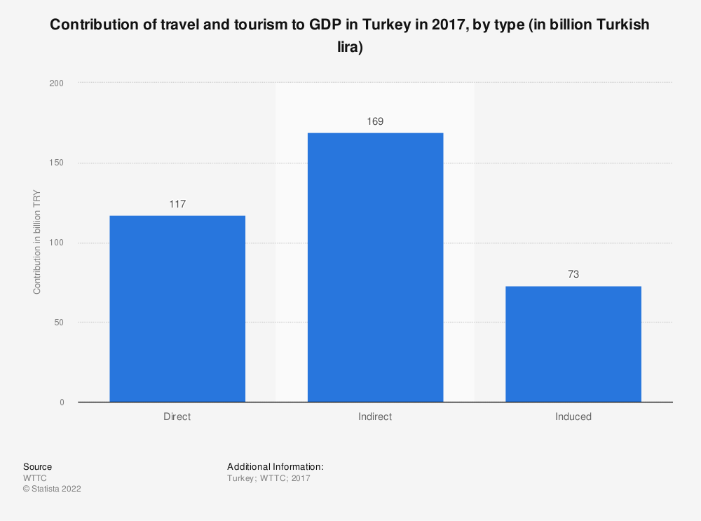 Statistic: Contribution of travel and tourism to GDP in Turkey in 2017, by type (in billion Turkish lira) | Statista