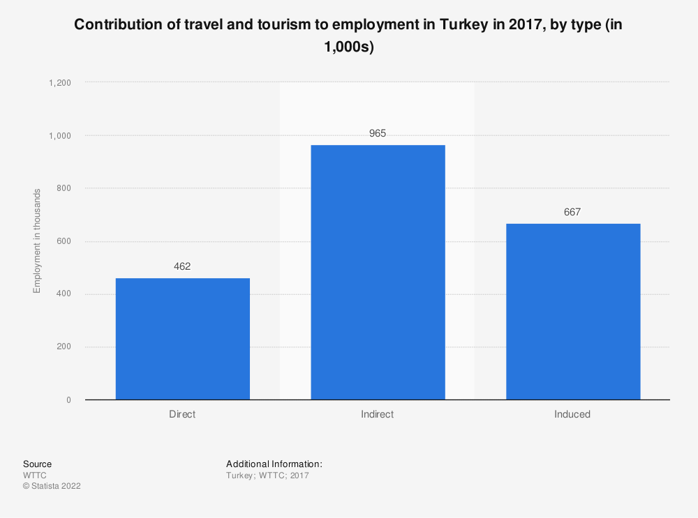 Statistic: Contribution of travel and tourism to employment in Turkey in 2017, by type (in 1,000s) | Statista