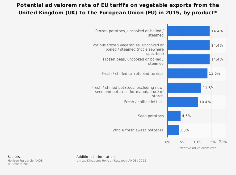 Statistic: Potential ad valorem rate of EU tariffs on vegetable exports from the United Kingdom (UK) to the European Union (EU) in 2015, by product*    Statista