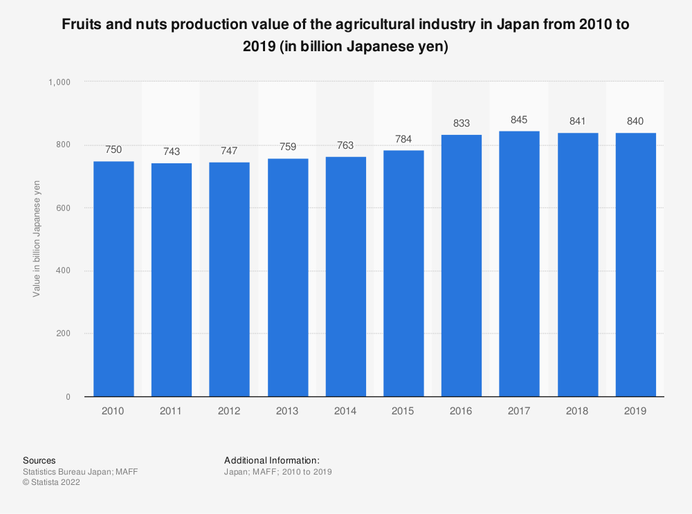 Statistic: Fruits and nuts production value of the agricultural industry in Japan from 2009 to 2018 (in billion Japanese yen)   Statista