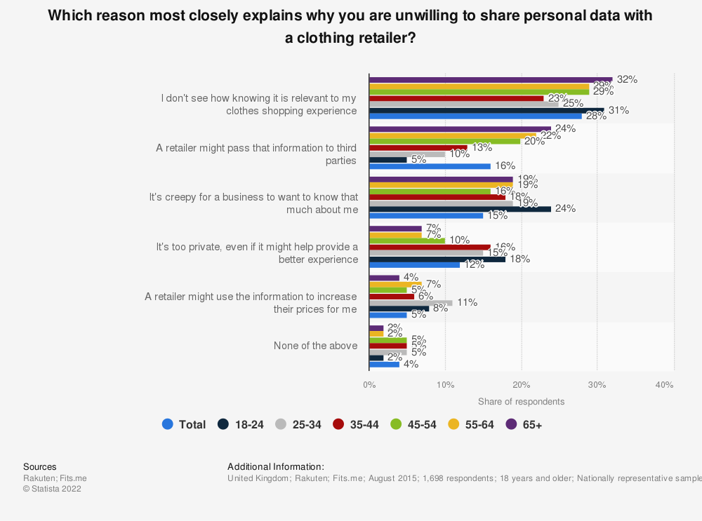 Statistic: Which reason most closely explains why you are unwilling to share personal data with a clothing retailer? | Statista