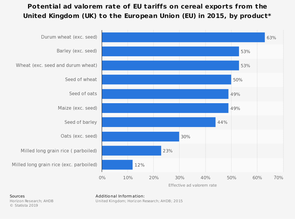 Statistic: Potential ad valorem rate of EU tariffs on cereal exports from the United Kingdom (UK) to the European Union (EU) in 2015, by product*  | Statista