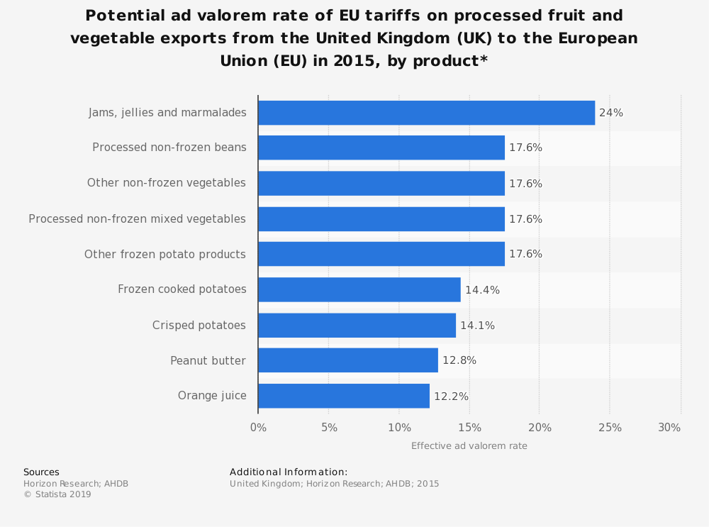 Statistic: Potential ad valorem rate of EU tariffs on processed fruit and vegetable exports from the United Kingdom (UK) to the European Union (EU) in 2015, by product*  | Statista