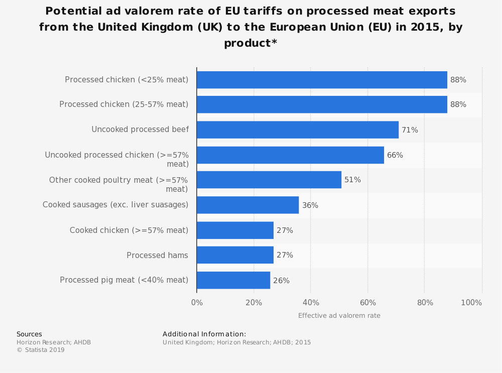 Statistic: Potential ad valorem rate of EU tariffs on processed meat exports from the United Kingdom (UK) to the European Union (EU) in 2015, by product*  | Statista