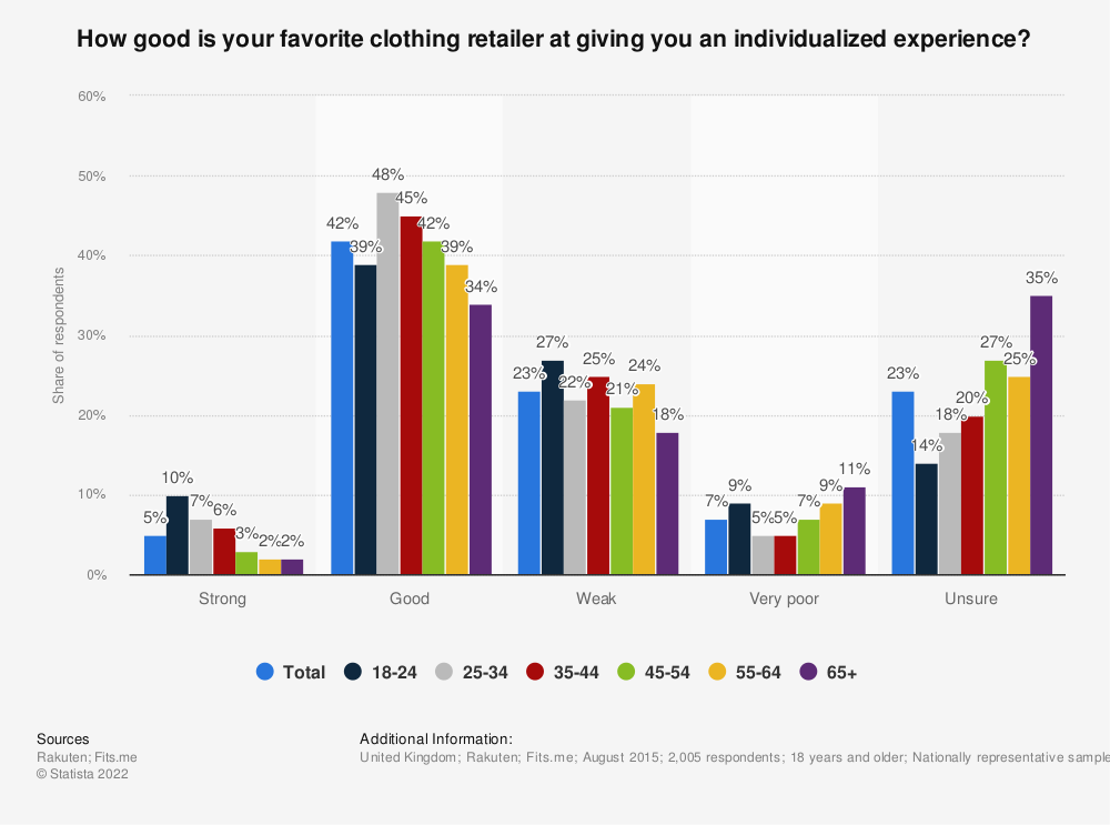 Statistic: How good is your favorite clothing retailer at giving you an individualized experience? | Statista