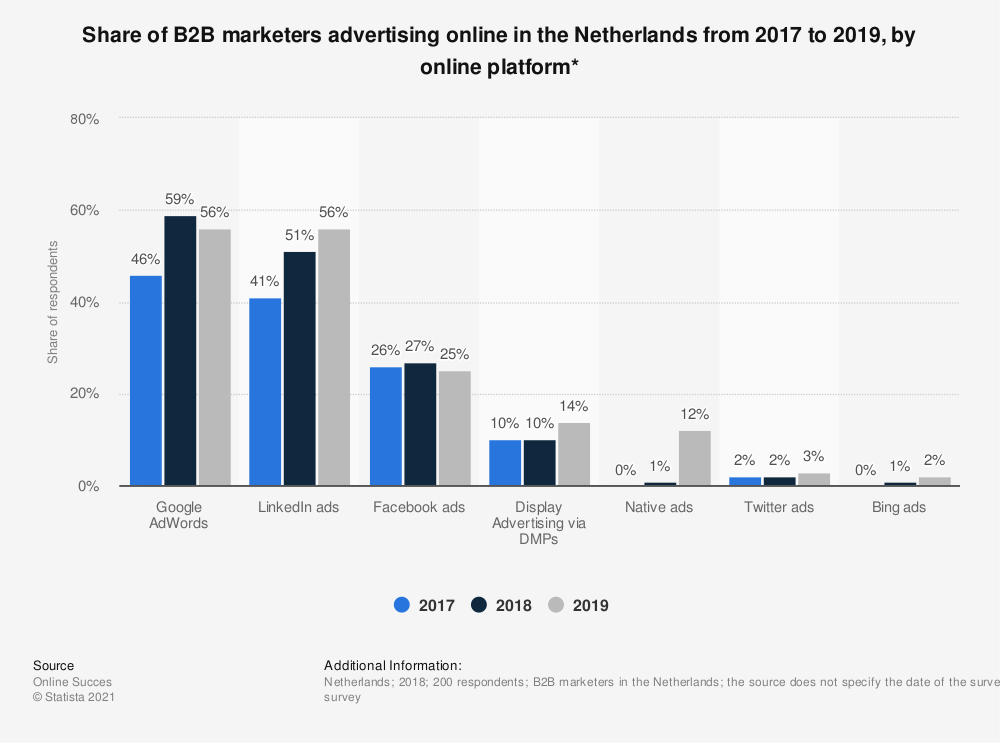 Statistic: Share of B2B marketers advertising online in the Netherlands from 2017 to 2019, by online platform* | Statista