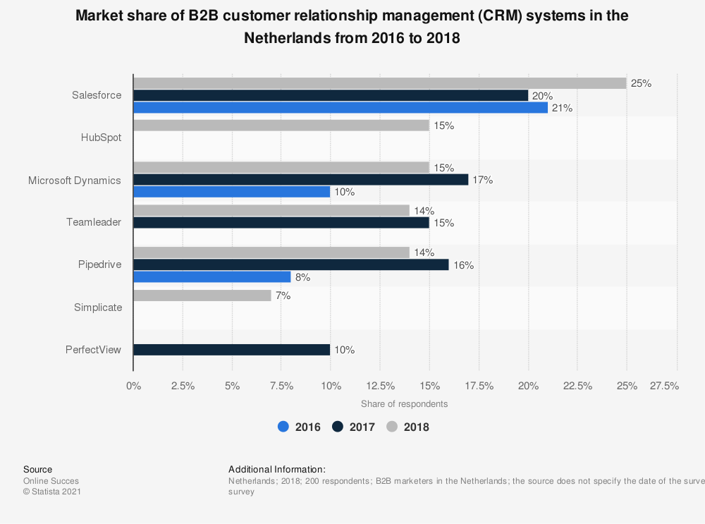 Statistic: Market share of B2B customer relationship management (CRM) systems in the Netherlands from 2016 to 2018 | Statista