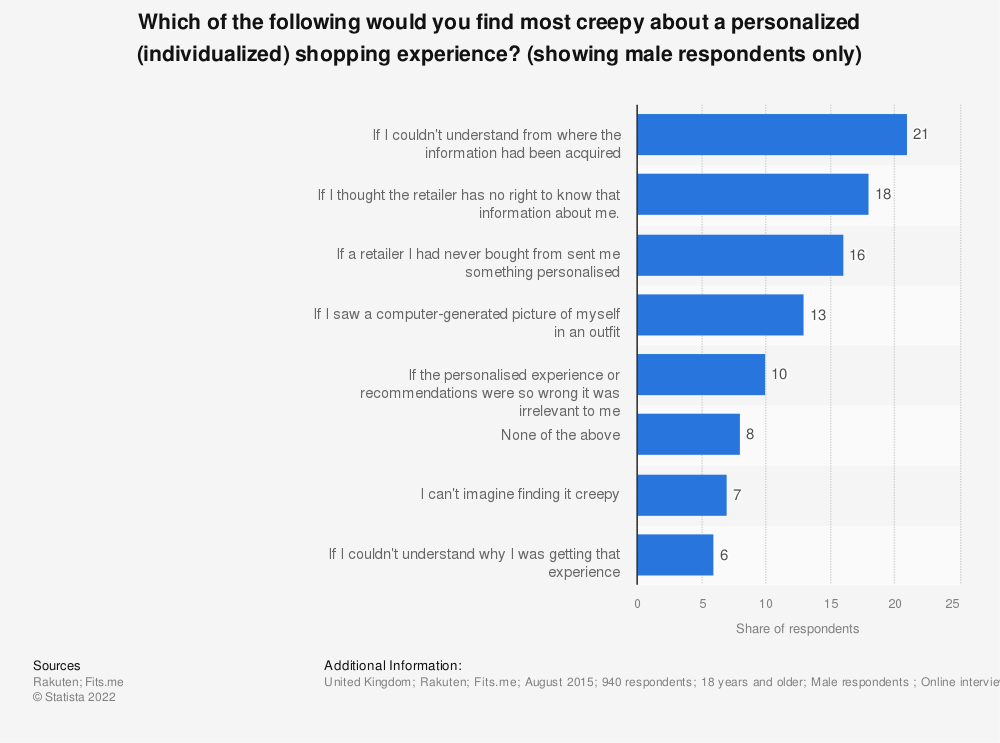 Statistic: Which of the following would you find most creepy about a personalized (individualized) shopping experience? (showing male respondents only) | Statista