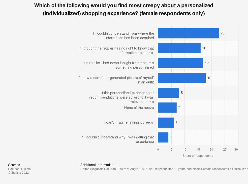 Statistic: Which of the following would you find most creepy about a personalized (individualized) shopping experience? (female respondents only) | Statista