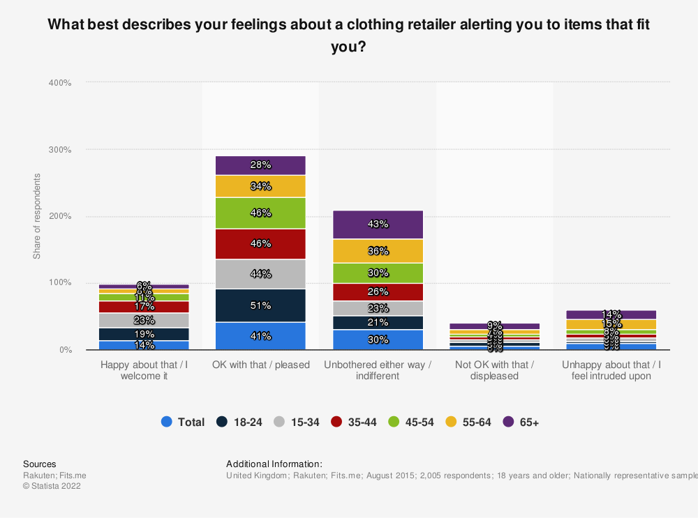 Statistic: What best describes your feelings about a clothing retailer alerting you to items that fit you? | Statista