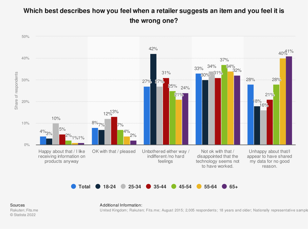 Statistic: Which best describes how you feel when a retailer suggests an item and you feel it is the wrong one? | Statista
