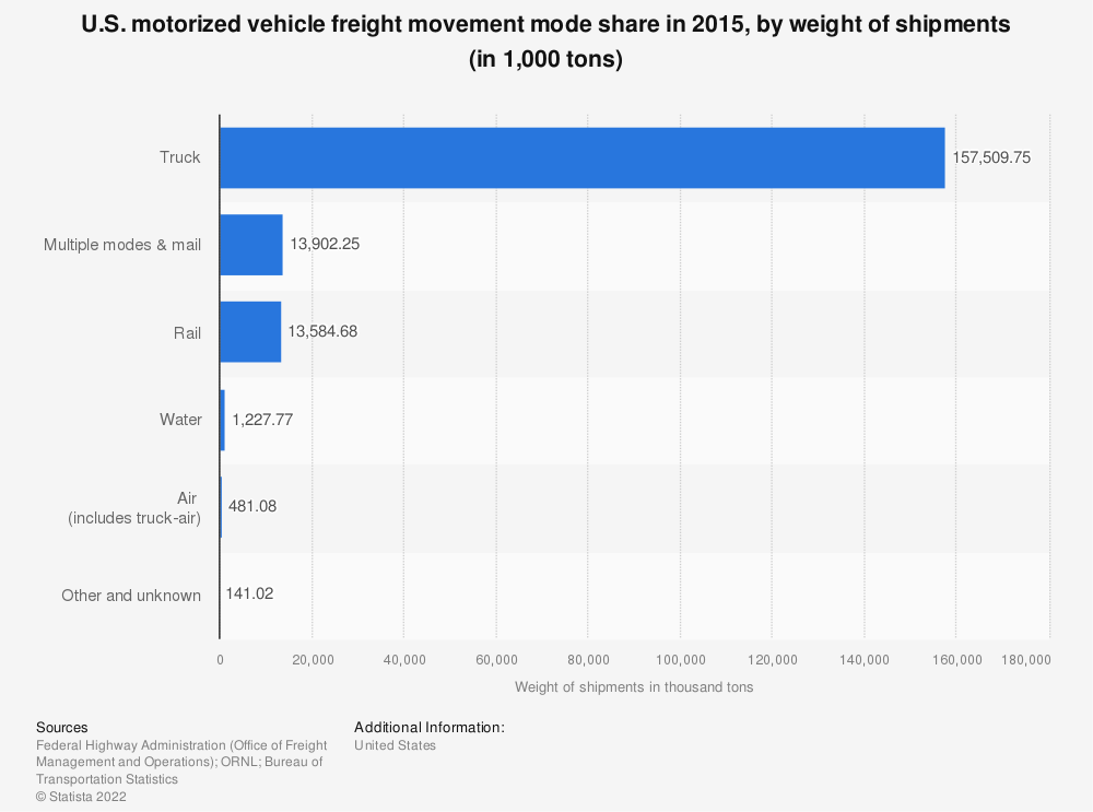 Statistic: U.S. motorized vehicle freight movement mode share in 2015, by weight of shipments (in 1,000 tons) | Statista