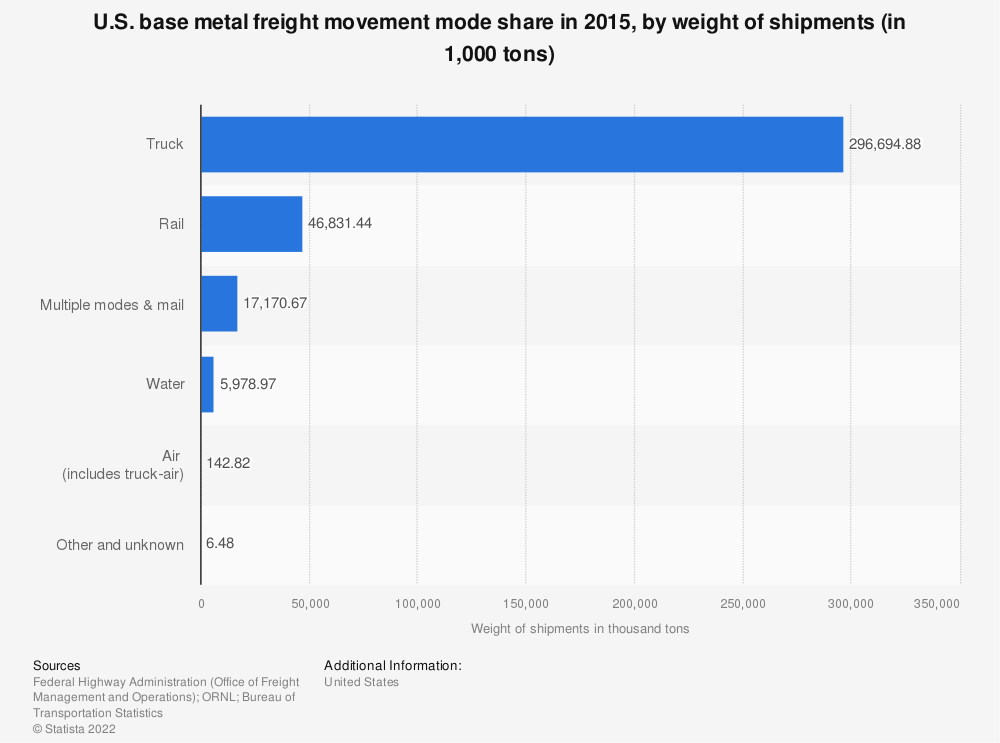 Statistic: U.S. base metal freight movement mode share in 2015, by weight of shipments (in 1,000 tons) | Statista